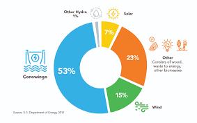 Renewable Energy Chart Renewable Energy Support Conowingo Dam