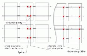 grounding solar panels l2classica com grounding solar panels installation new mounting grounding l