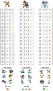 Gen2 Legendaries Cp Iv Chart Listed By Cp Pokemongo