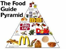 junk food pyramid. Simple Food 6a00d83451f44f69e200e54f3769478833800wi 1 Exactly What Is U201cJunk Food On Junk Food Pyramid