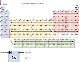 Electron Orbital Configuration Chart 6 4 Electronic Structure Of Atoms Electron Configurations