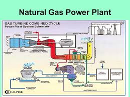steam power plant sitki g�ner ppt download gas engine power plant layout 8 natural gas power plant