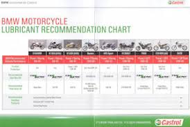 Motorcycle Info Pages How To Faqs Castrol Engine