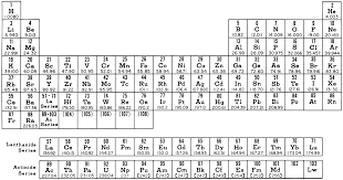 Element Ion Chart The Project Gutenberg Ebook Of A Brief History Of Element