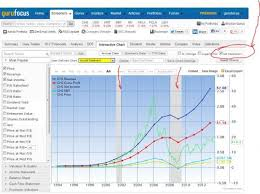 New Features We Added To Interactive Charts Lately Nasdaq