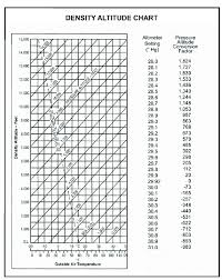 Density Altitude Chart Density Altitude Chart For Question 5 Question 7 If
