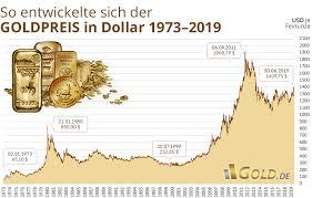 Gold Chart In Euro Goldpreis Aktuell In Euro Und Us Dollar