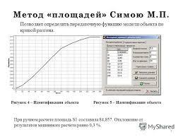 Презентация на тему Теория автоматического управления Курсовой  4 Метод