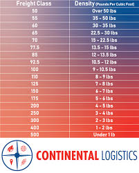 Freight Classification Chart Why Freight Class Matters Continental Logistics