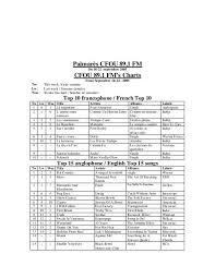 French Top Ten Charts Top 10 Francophone French Top 10 Cfou 89 1 Fm