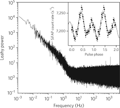 optical pulsations from a transitional millisecond pulsar nature astronomy