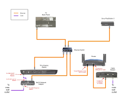 tivo moca network diagram house wiring diagram symbols \u2022 Bridge TiVo Moca Diagram at Tivo Bolt Moca Wiring Diagram