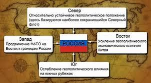 положение России Геополитическое положение России