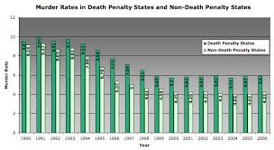 wiki land debate death penalty external image murderratesdp ndp jpg
