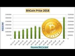Bitcoin Rate In Inr Currency Exchange Rates