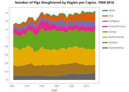 Pig Growth Chart Global Pig Slaughter Statistics And Charts Faunalytics