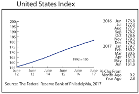 line graph united states index