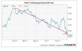 Retire Smarter ATT's Downward Spiral What Me Worry ATT Inc Best AtT Stock Quote