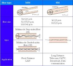 Introduction To Optical Fibers Db Attenuation And