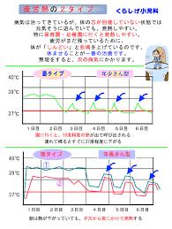 微熱 と は 何 度