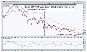 Will Trump Mark A Trading Bottom For Solar Stocks Tan