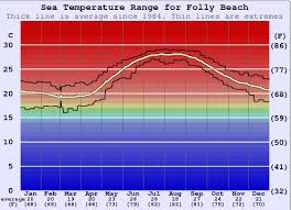 Folly Beach Water Temperature Sea And Wetsuit Guide
