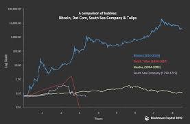 Bitcoin Vs Dutch Tulip Chart Bitcoin Price Today Uk La