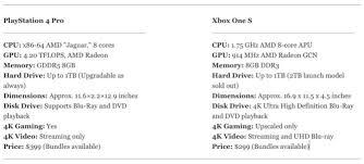 Ps4 Ps4 Pro Comparison Chart Xbox One S Vs Ps4 Pro Design 4k Performance Price