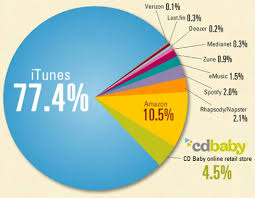 Online Music Download Fee To Be Collected From November