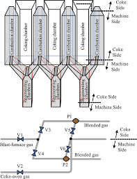 diagram of coke oven and control valves figure 1 of 5 Oven Controller Diagram fig 1 diagram of coke oven and control valves oven control wiring diagram