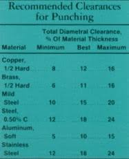 Punch Clearance Chart Cleveland Punch And Die Company Blog Page Check The Clearance