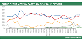 Uk Election Statistics 1918 2019 A Century Of Elections