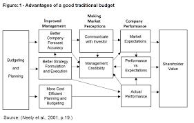 facilitating performance reviews and decisions joshi et al 2003 oak and schmidgall 2009 the big picture advantages of a good traditional