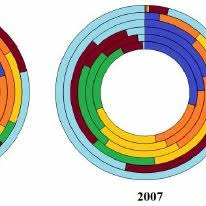 Multi Level Pie Chart Online Color Online Multi Level Pie Chart For Year 2000 2004