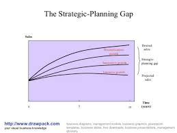strategic planning frameworks 8 strategic planning models to consider