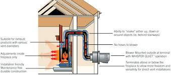 how to install a direct vent gas fireplace napoleon direct vent gas fireplace power vent terminal