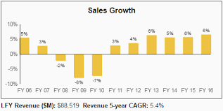 Small Picture Home Depot HD A Premier Long term Dividend Growth Stock