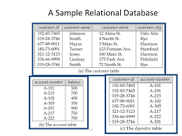 Relational Databases Example Sql Reporting And Analysis Article Datacamp