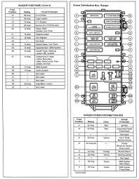2008 ford ranger fuse panel diagram 2008 image 99 ford ranger fuse diagram 99 image wiring diagram on 2008 ford ranger fuse