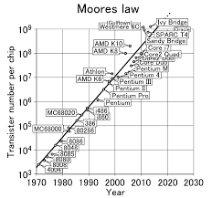 Bridge Law Chart File Moores Law 1970 2011 Png Wikimedia Commons