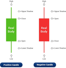Mcx Live Candle Charts Candlestick Chart How To Read Candlestick Chart Patterns