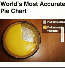 FunnyMemes.com • Funny memes - [Most accurate pie chart] via Relatably.com