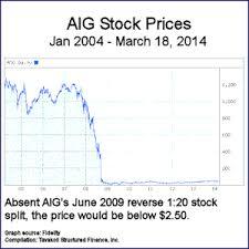 Aig Stock History Chart Aig Stock Price Tavakoli Structured Finance Inc
