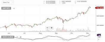 Macd Chart Bitcoin Understanding Cryptocurrency Trading Signals Macd In 300 Words