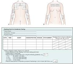 11 Parenteral Administration Intradermal Subcutaneous