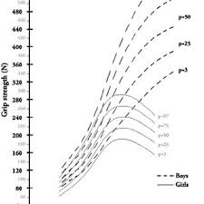 Reference Chart Of Grip Strength For Boys And Girls Weight