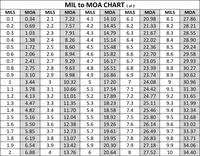 Mil To Micron Conversion Chart Mil Thickness Conversion