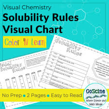 Visual Solubility Rules Chart