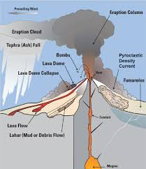 Volcano Chart 1 Introduction Volcanic Eruptions And Their Repose Unrest