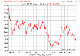 Silver Price Canadian Currency Exchange Rates